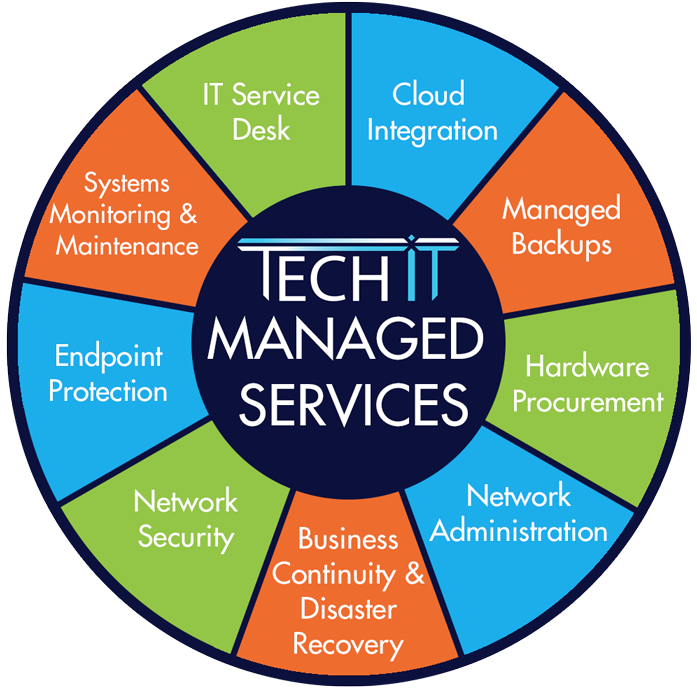 An infographic wheel list of the benefits managed it services for san diego businesses.